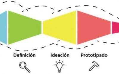Formación Design Thinking